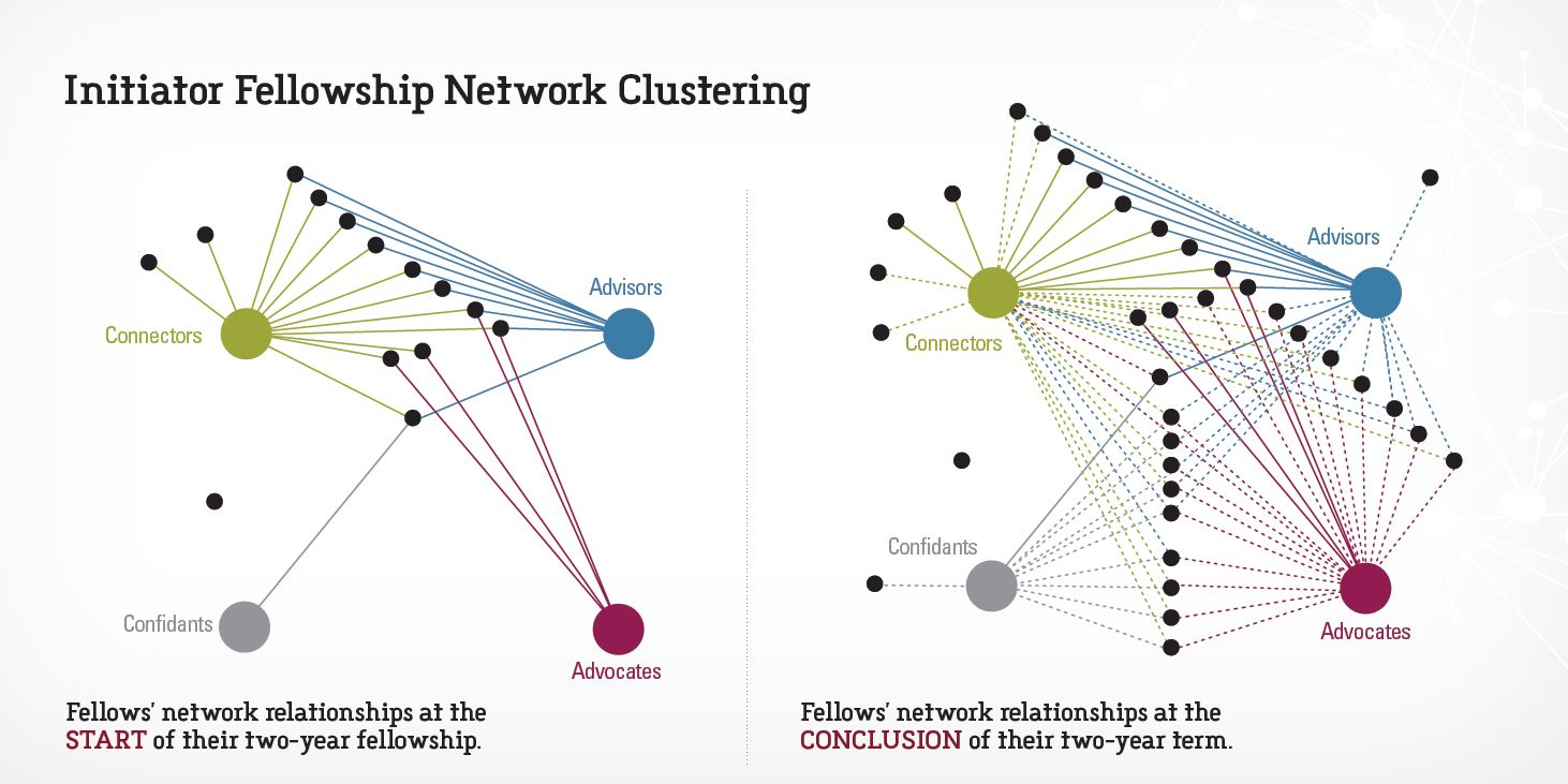 Fellows_clusters.JPG